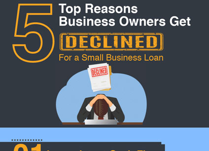 Top Reasons Loans are Declined